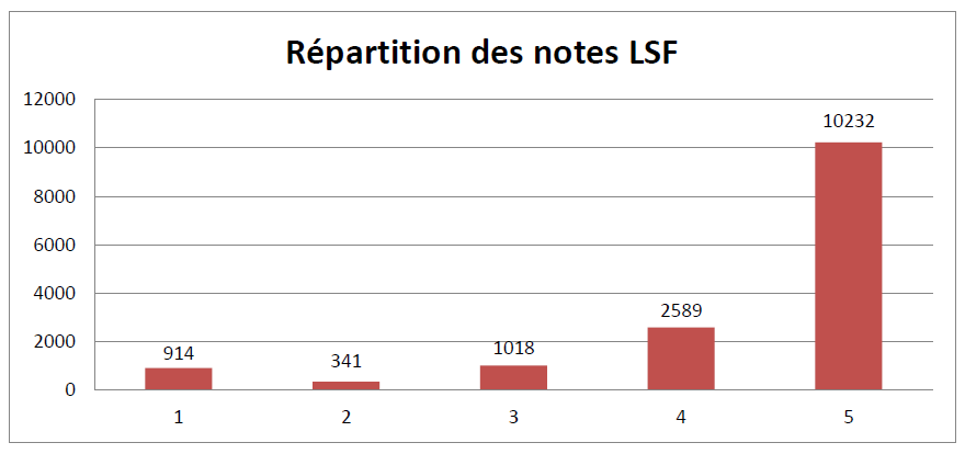 Répartition des notes LSF