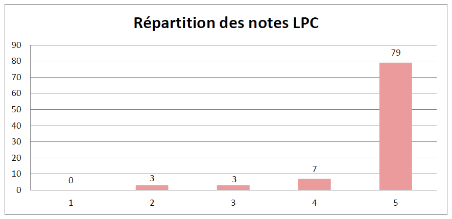 Répartition de snotes LPC