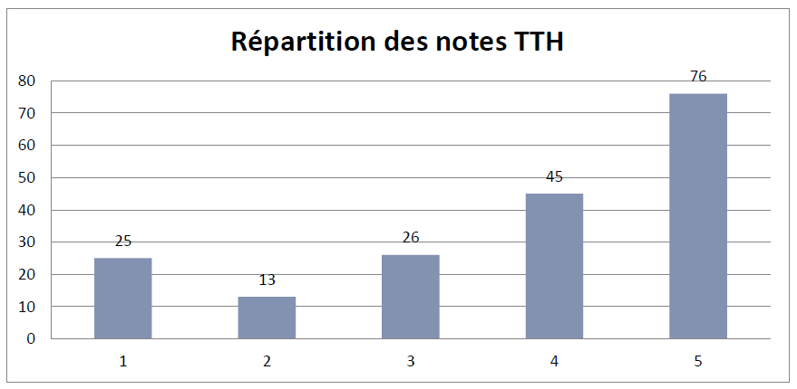 Répartition des notes TTH