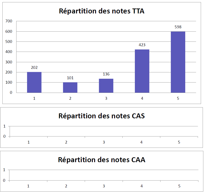 Répartition des notes TTA / CAS / CAA
