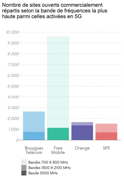 Nombres de sites ouverts commercialement répartis selon la bande de fréquences activée en 5G la plus haute