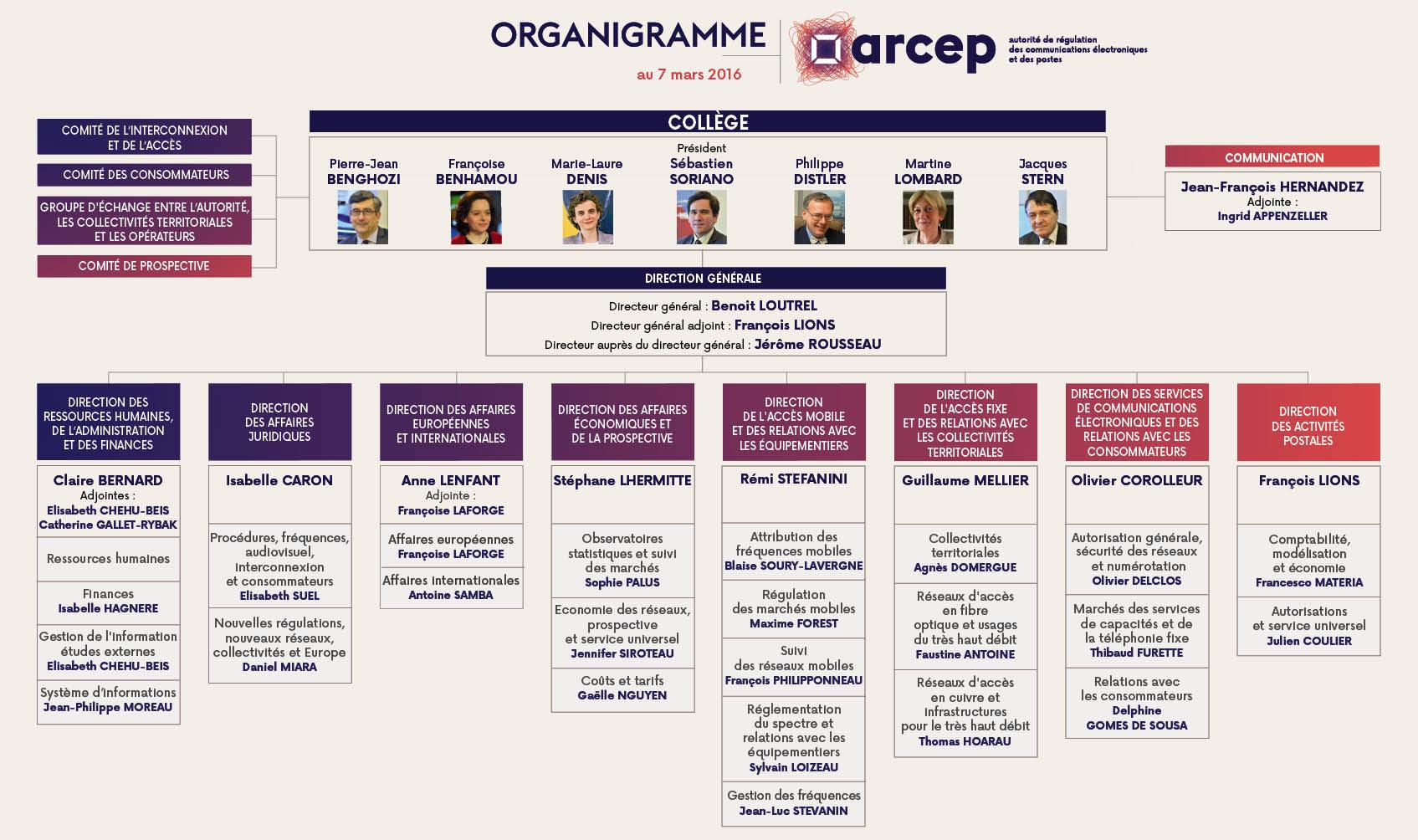 Organigramm beispiele for Organigramme online